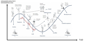 verander-curve